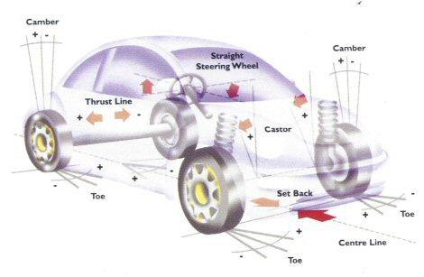 Pontiac TechTrack - Four Wheel Alignment